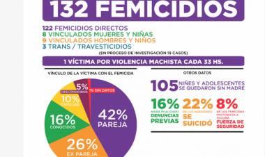 Hubo 132 Femicidios en el primer semestre del año en Argentina